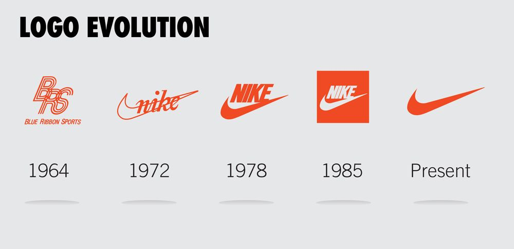 "Nike logo evolution, ""weird"" trademarks"