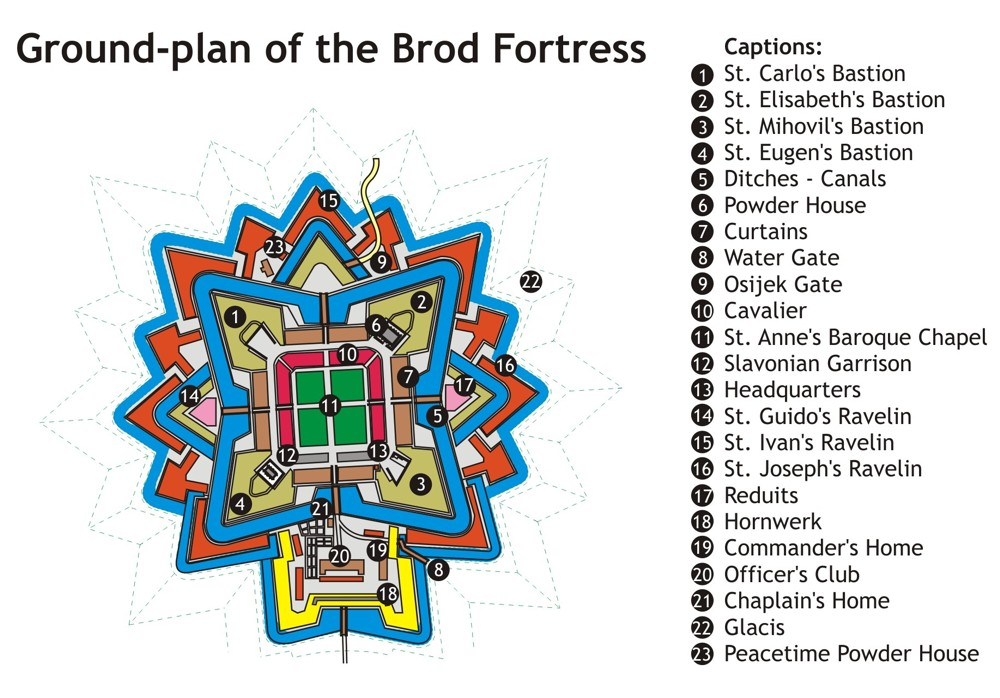 plan Fortress Brod